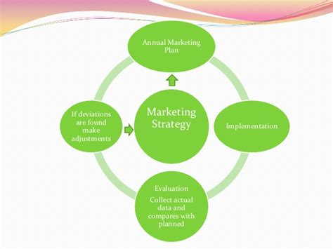 Marketing strategy implementation and control