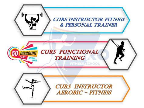 Curs Instructor Fitness & Personal Trainer CLUJ-NAPOCA